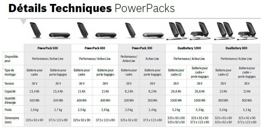 Détails techniques powerpacks bosch