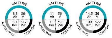 batteries 8.8 - 11 - 14.5 Ah