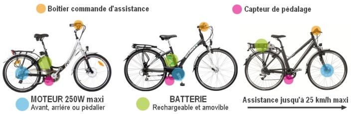 description de base d'un vélo électrique